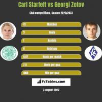 Carl Starfelt vs Georgi Zotov h2h player stats