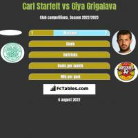 Carl Starfelt vs Giya Grigalava h2h player stats