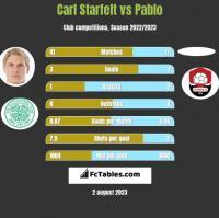Carl Starfelt vs Pablo h2h player stats