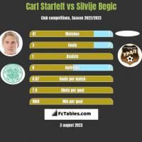 Carl Starfelt vs Silvije Begic h2h player stats