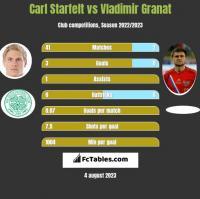 Carl Starfelt vs Vladimir Granat h2h player stats