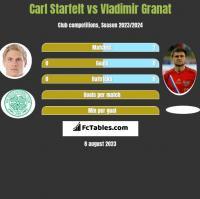 Carl Starfelt vs Władimir Granat h2h player stats
