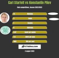 Carl Starfelt vs Konstantin Pliev h2h player stats