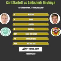 Carl Starfelt vs Aleksandr Dovbnya h2h player stats