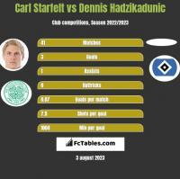 Carl Starfelt vs Dennis Hadzikadunic h2h player stats
