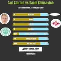 Carl Starfelt vs Daniil Khlusevich h2h player stats