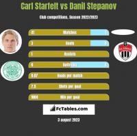 Carl Starfelt vs Danil Stepanov h2h player stats