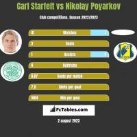 Carl Starfelt vs Nikolay Poyarkov h2h player stats