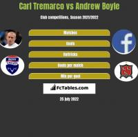 Carl Tremarco vs Andrew Boyle h2h player stats