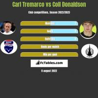 Carl Tremarco vs Coll Donaldson h2h player stats