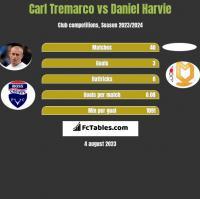 Carl Tremarco vs Daniel Harvie h2h player stats