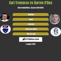 Carl Tremarco vs Darren O'Dea h2h player stats