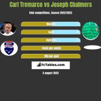 Carl Tremarco vs Joseph Chalmers h2h player stats