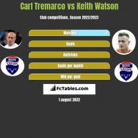 Carl Tremarco vs Keith Watson h2h player stats
