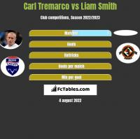 Carl Tremarco vs Liam Smith h2h player stats