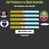 Carl Tremarco vs Mark Reynolds h2h player stats