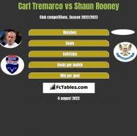 Carl Tremarco vs Shaun Rooney h2h player stats