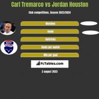Carl Tremarco vs Jordan Houston h2h player stats