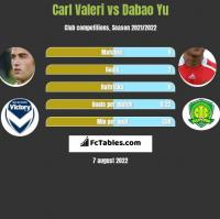 Carl Valeri vs Dabao Yu h2h player stats