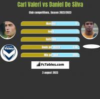 Carl Valeri vs Daniel De Silva h2h player stats