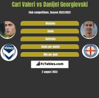 Carl Valeri vs Danijel Georgievski h2h player stats