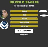 Carl Valeri vs Eun-Sun Kim h2h player stats