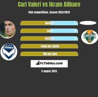 Carl Valeri vs Ikram Alibaev h2h player stats