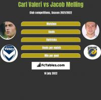 Carl Valeri vs Jacob Melling h2h player stats
