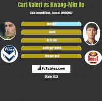 Carl Valeri vs Kwang-Min Ko h2h player stats