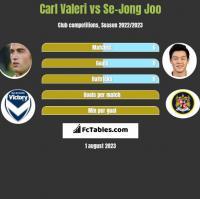 Carl Valeri vs Se-Jong Joo h2h player stats