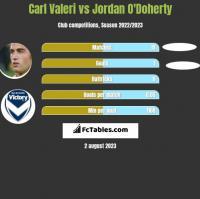Carl Valeri vs Jordan O'Doherty h2h player stats