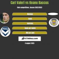 Carl Valeri vs Keanu Baccus h2h player stats