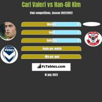Carl Valeri vs Han-Gil Kim h2h player stats