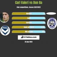 Carl Valeri vs Dun Ba h2h player stats