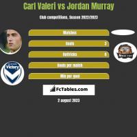 Carl Valeri vs Jordan Murray h2h player stats