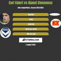 Carl Valeri vs Gianni Stensness h2h player stats