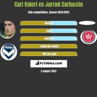 Carl Valeri vs Jarrod Carluccio h2h player stats