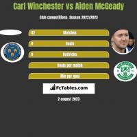 Carl Winchester vs Aiden McGeady h2h player stats