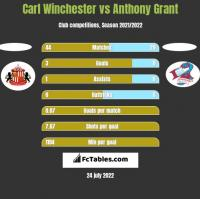 Carl Winchester vs Anthony Grant h2h player stats