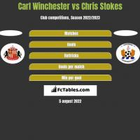 Carl Winchester vs Chris Stokes h2h player stats