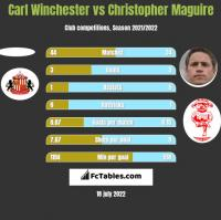 Carl Winchester vs Christopher Maguire h2h player stats