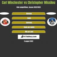 Carl Winchester vs Christopher Missilou h2h player stats