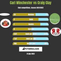 Carl Winchester vs Craig Clay h2h player stats