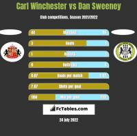 Carl Winchester vs Dan Sweeney h2h player stats