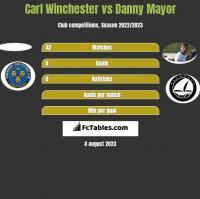 Carl Winchester vs Danny Mayor h2h player stats