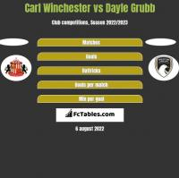 Carl Winchester vs Dayle Grubb h2h player stats