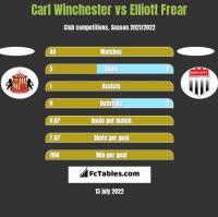 Carl Winchester vs Elliott Frear h2h player stats