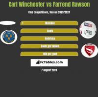 Carl Winchester vs Farrend Rawson h2h player stats