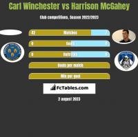 Carl Winchester vs Harrison McGahey h2h player stats