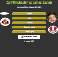 Carl Winchester vs James Dayton h2h player stats